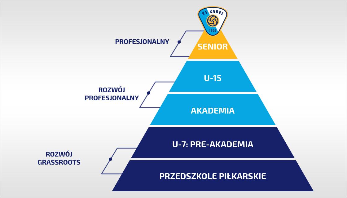 Piramida szkolenia Akademii KS Kabel